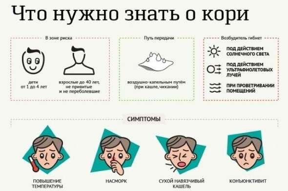 Кір: симптоми і лікування