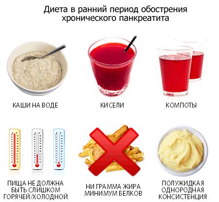 Загострення хронічного панкреатиту: симптоми і лікування