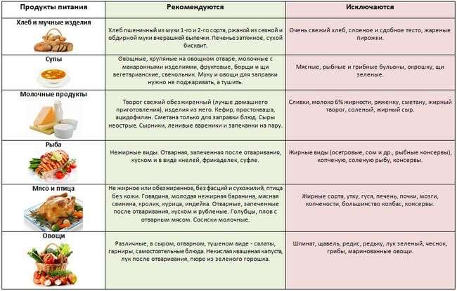 Гострий вірусний гепатит: симптоми і лікування