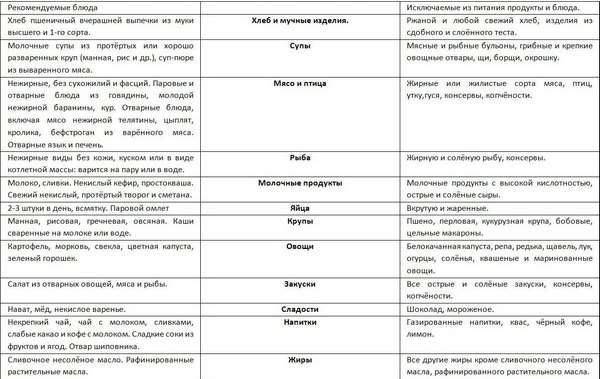 Поверхневий гастрит: симптоми і лікування
