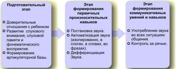 Дислалія: симптоми і лікування