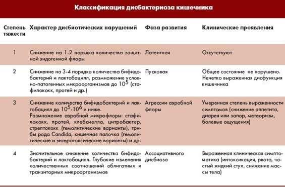 Дисбактеріоз: симптоми і лікування