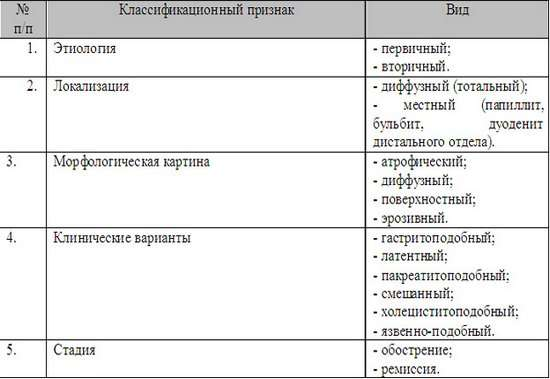 Хронічний дуоденіт: симптоми і лікування