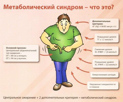 Метаболічний синдром: симптоми і лікування