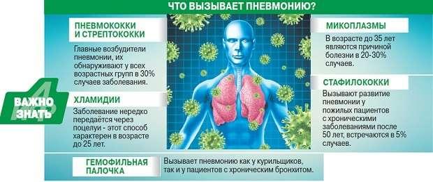 Застійна пневмонія: симптоми і лікування