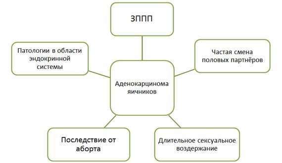 Аденокарцинома: симптоми і лікування