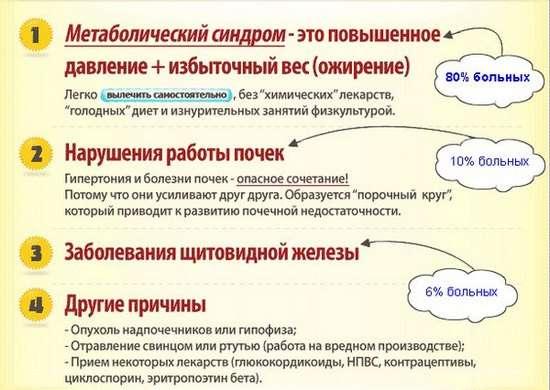 Гіпертонічна хвороба: симптоми і лікування