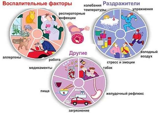 Астма: симптоми і лікування