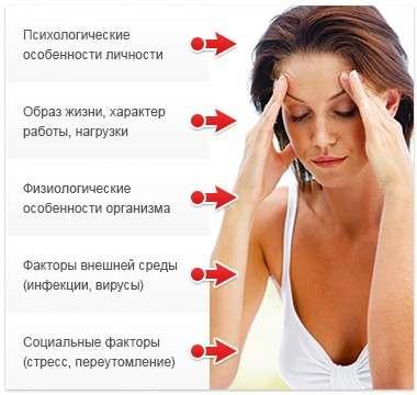 Вегетосудинна дистонія: симптоми і лікування