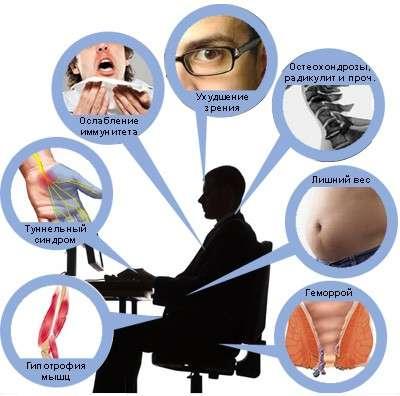 Гіподинамія: симптоми і лікування