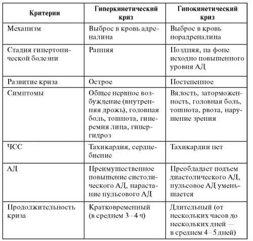 Гіпертонічний криз: симптоми і лікування