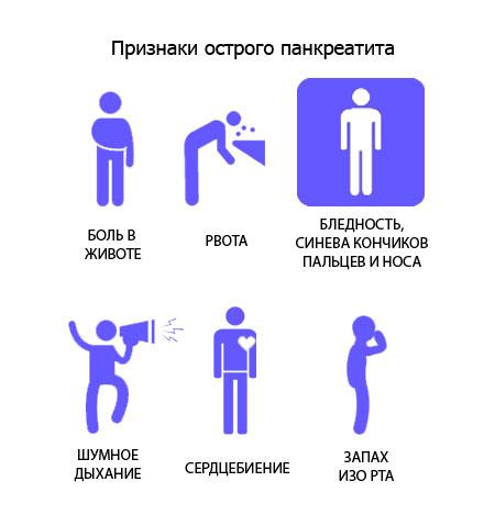 Гострий панкреатит: симптоми і лікування