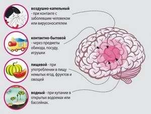 Менінгіт у дітей: симптоми і лікування