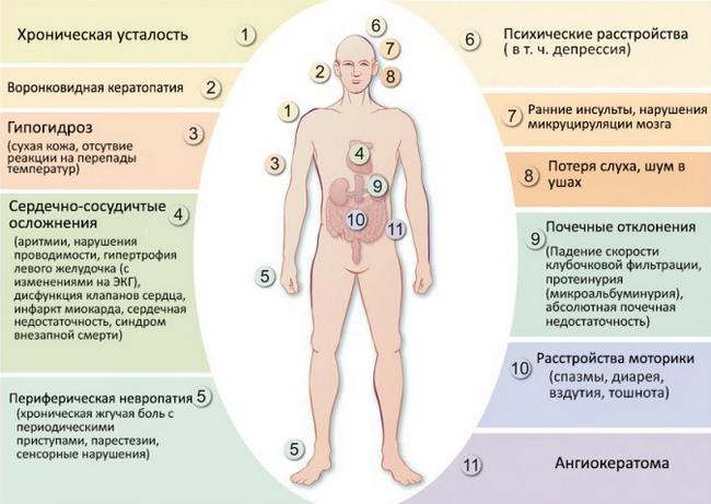 Хвороба Фабрі: симптоми і лікування