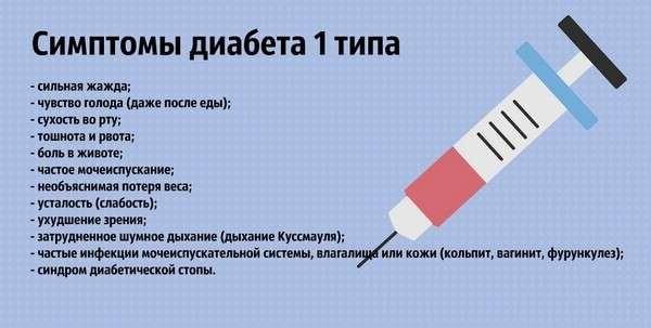 Цукровий діабет 1 типу: симптоми і лікування