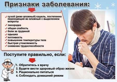 Гнійний бронхіт: симптоми і лікування