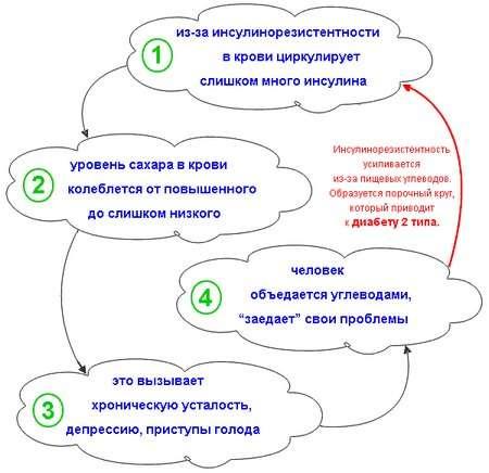 Інсулінорезистентність: симптоми і лікування