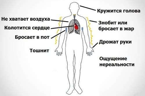 Панічний розлад: симптоми і лікування