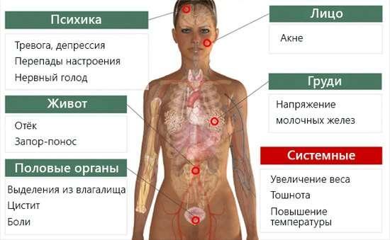 Передменструальний синдром: симптоми і лікування