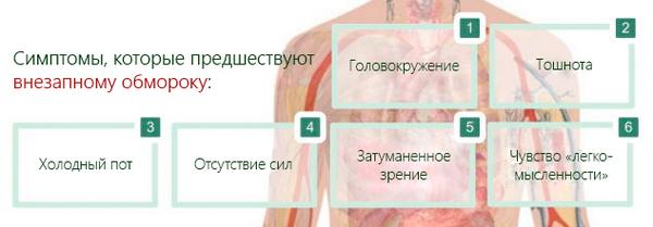 Синкопе: симптоми і лікування