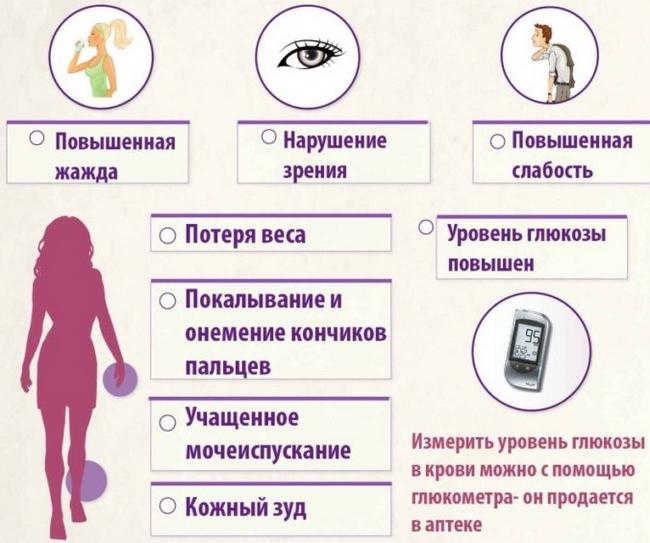 Цукровий діабет у жінок: симптоми і лікування