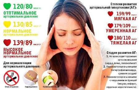 Артеріальна гіпертензія: симптоми і лікування