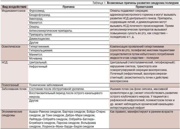 Поліурія: симптоми і лікування