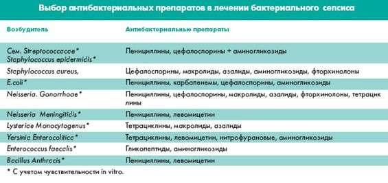 Сепсис (зараження крові): симптоми і лікування