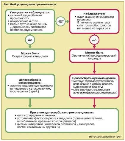 Молочниця: симптоми і лікування