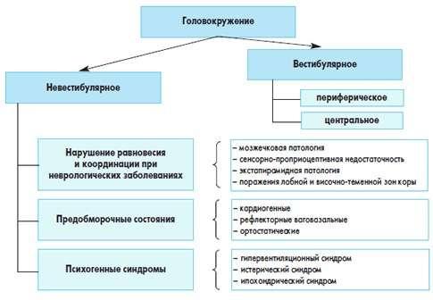 Классификация головокружений