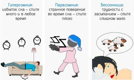 Основные виды нарушения сна