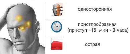 Признаки кластерной головной боли