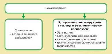 Рекомендации по лечению головокружения