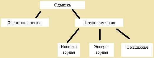Типы одышки